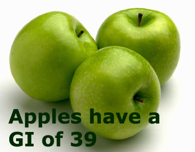 Apples are one of the lowest GI fruits at about 40.