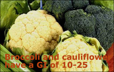 Broccoli and cauliflower have a low GI of 10-25.