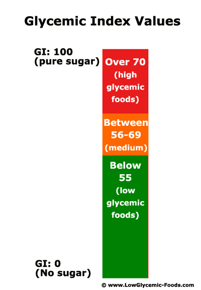 Easy to understand infographic on the glycemic index values for food.