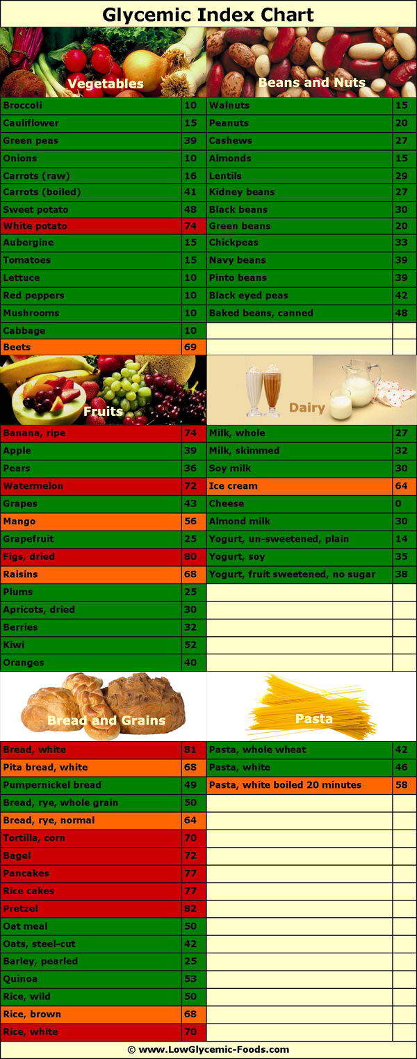 A glycemic index chart with high and low glycemic foods