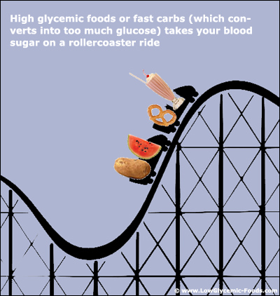 Picture of rollercoaster with high glycemic foods illustrating a quick rise in blood sugar level.