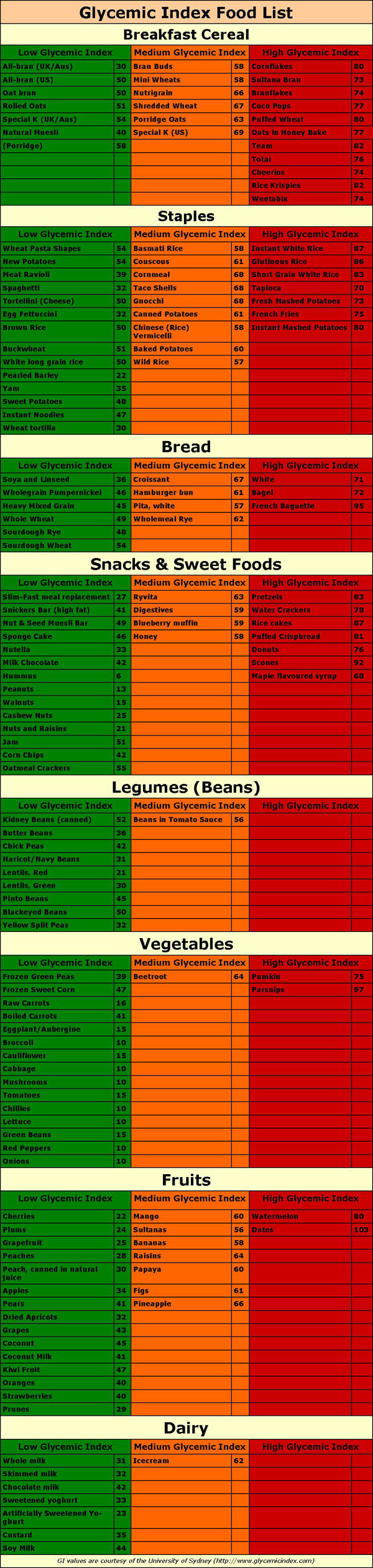 Low glycemic index food list chart.