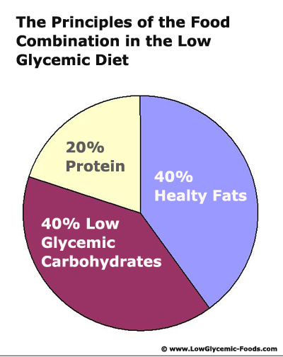 Chart showing the food combination of fats, protein and carbs in percent in the low glycemic diet.