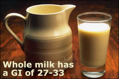 Dairy products like whole milk has a low glycemic index of 27-33.